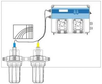 Автоматическая станция Seko Kontrol Easy Basic, pH/Rx