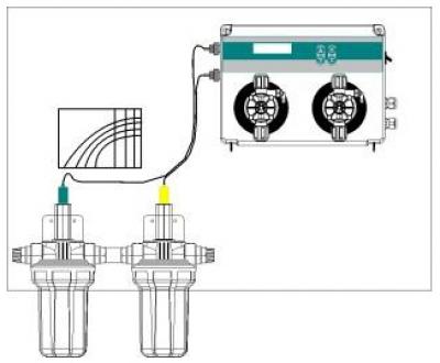 Автоматическая станция Seko Kontrol Easy Invikta, pH/Rx